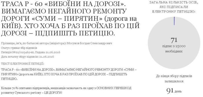 Сумський бізнес просить підтримати петицію для ремонту шляху Суми – Пирятин