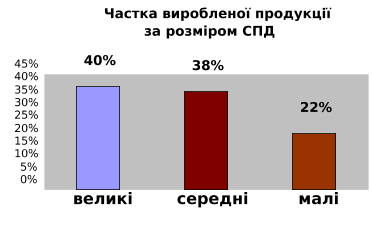 Аналітика малий бізнес країн другого ряду